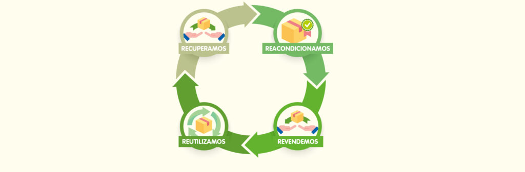 reciclaje-productos-electronicos